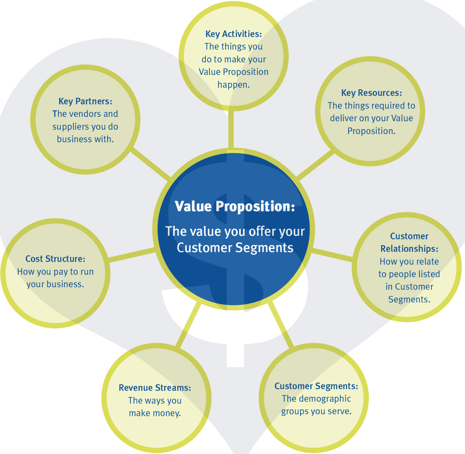Sustainable value proposition