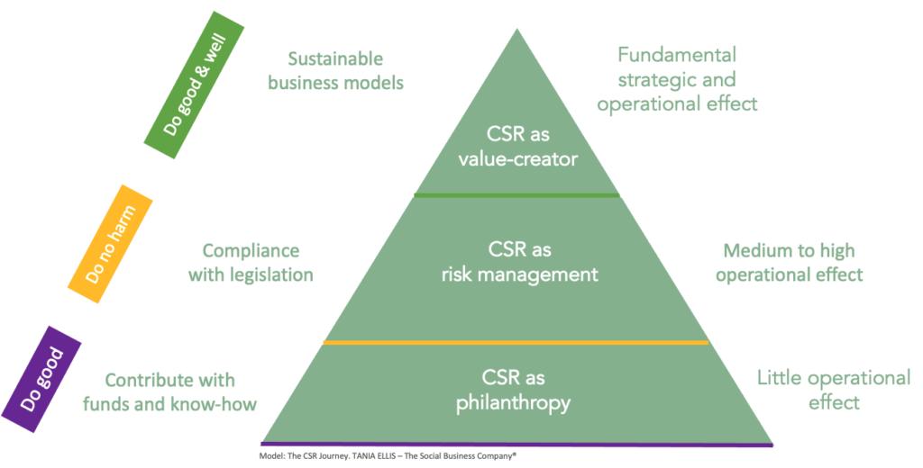 The CSR Journey